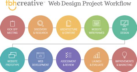 webdesign workflow web design workflow what to expect when starting a