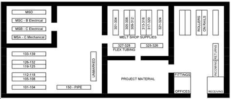 Home Within A Home Floor Plans by Does Your Storeroom Layout Make Sense Life Cycle