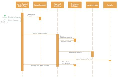 tool for uml diagram sequence diagram tool