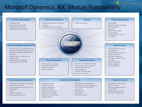Microsoft Dynamics Ax introduction to erp microsoft dynamics ax overview