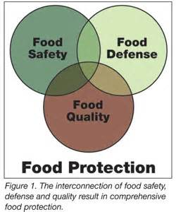 food defense plan template the value of the food defense plan food safety magazine