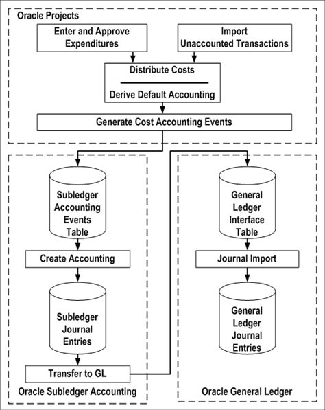 Oracle Projects by Oracle Project Costing User Guide