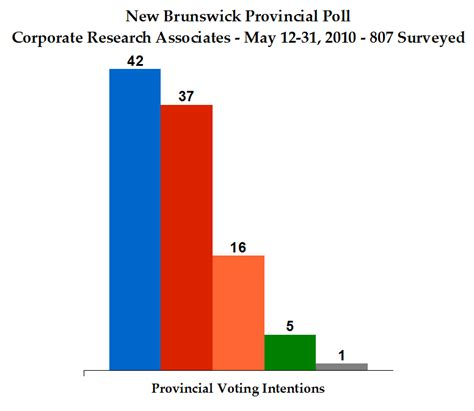New Poll Models Or by Threehundredeight New Brunswick Projection Model