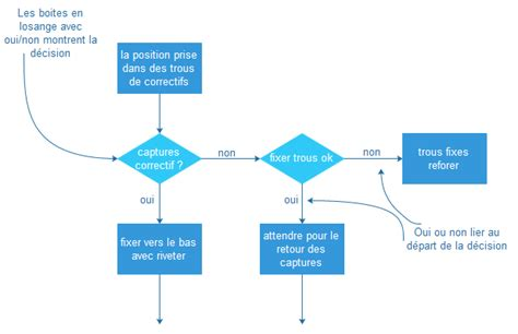 faire un diagramme de flux sur excel dessiner un diagramme de flux explore schematic wiring