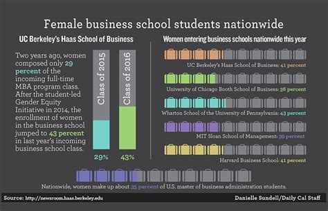 Haas School Of Business Mba Duration by Cus S Haas School Of Business Sees Jump In