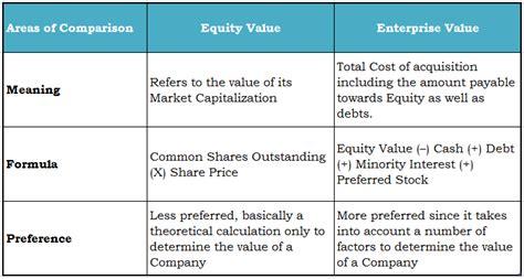 equity value vs enterprise value formula ev calculation guide