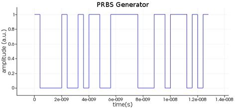 prbs pattern generator using vhdl prbs generator lumerical knowledge base