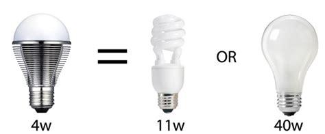 Retro Fit Leds Retro Fit Led Lighting Led Ar111 Led Light Bulbs Vs Incandescent Vs Cfl