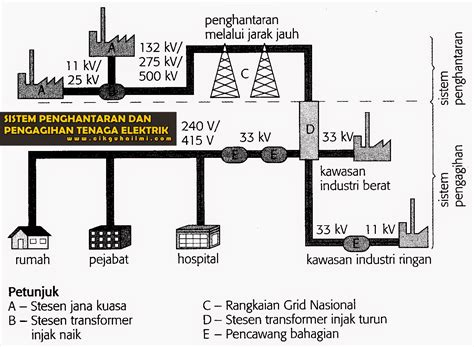 Oven Elektrik Di Malaysia sistem penghantaran dan pengagihan tenaga elektrik di