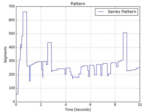 pattern questions in python how to apply kalman filter models to fit a signal in