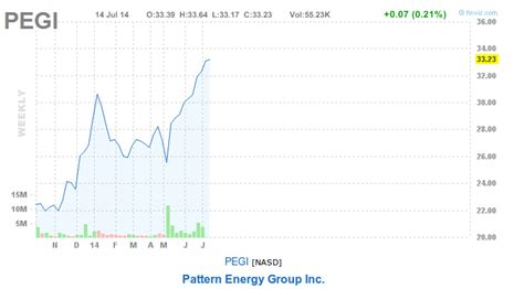 pattern energy group stock terraform power nasdaq terp ipo