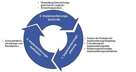 Controlling Definition by Strategieimplementierung Controllingwiki