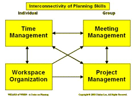 homework organization and planning skills homework organization and planning skills 28 images