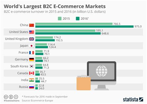 best e commerce chart world s largest b2c e commerce markets statista
