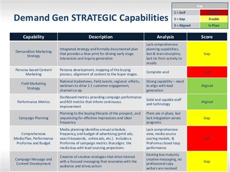 Demand Generation Capability Assessment Tool Capability Assessment Template