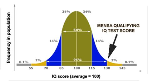 image gallery iq scale