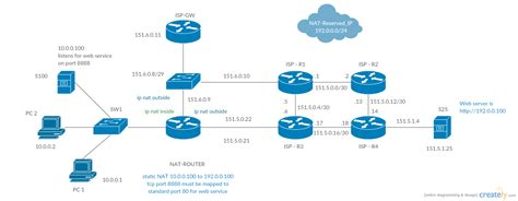 cisco home network design cisco icons network diagram exle best free home