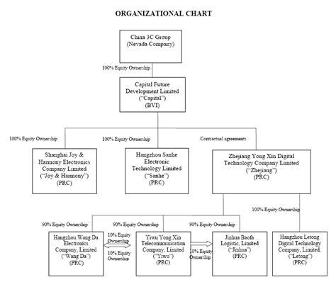 walmarts organizational structure revenue analysis anthonydamico7