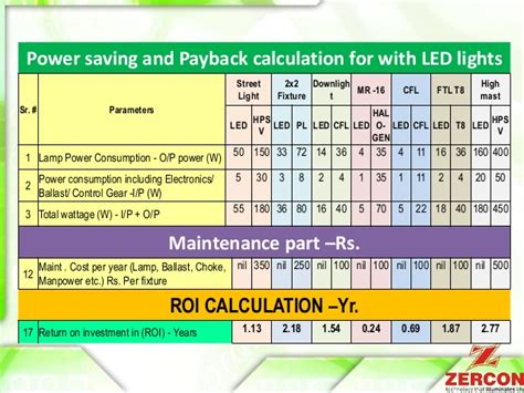 light bulb led light bulb savings calculator best various