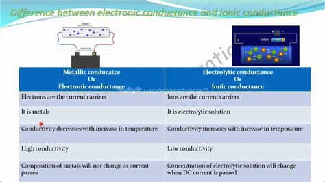 Difference Between Ionic And difference between ionic and electronic conductance