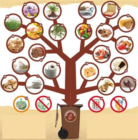 vas is das compost municipalit 233 des 206 les de la madeleine