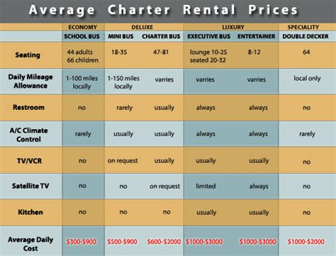 rental cost tour bus company rates