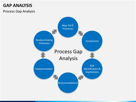 Gap Analysis Powerpoint Gap Analysis Powerpoint Template Sketchbubble