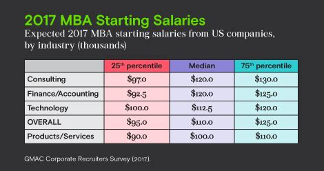 Mba Salary Atlanta 2017 by Majority Of Companies Plan To Increase Starting Salaries