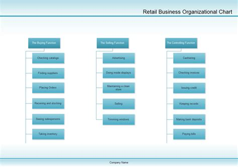 Professional Floor Plan Software by Example Of Organizational Chart