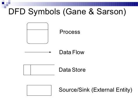 data flow diagram gane sarson data flow diagram