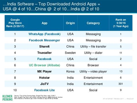 most popular android apps the truecaller app is now more popular than in india clocks 150 million users dazeinfo