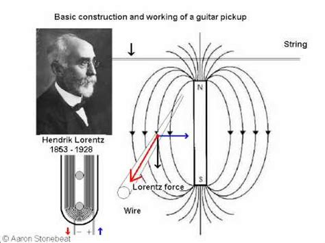 how does a capacitor work in a guitar basic guitar electronics an easy explaination playlist