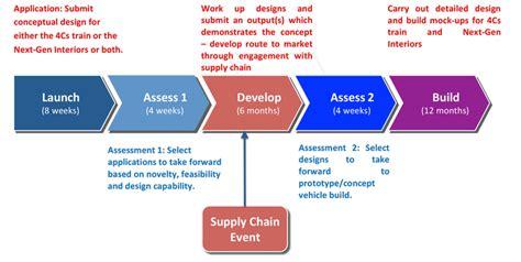 design competition process brief tomorrow s train design today