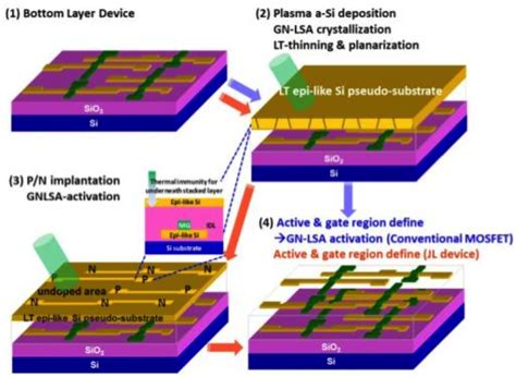 3d stacked integrated circuits 3d stacked integrated circuits 28 images imec demonstrates 3d integrated dram on logic for