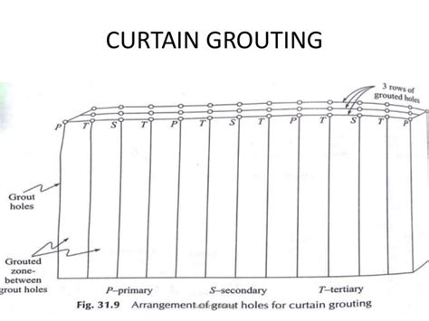 grout curtain grout curtain nrtradiant com