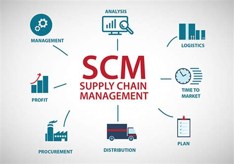 Supply Chain Management Software for SMEs, Best SCM Software Providers in India, SCM System