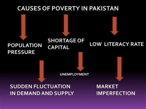 Poverty In Pakistan Essay by Causes Of Poverty In Pakistan Essay
