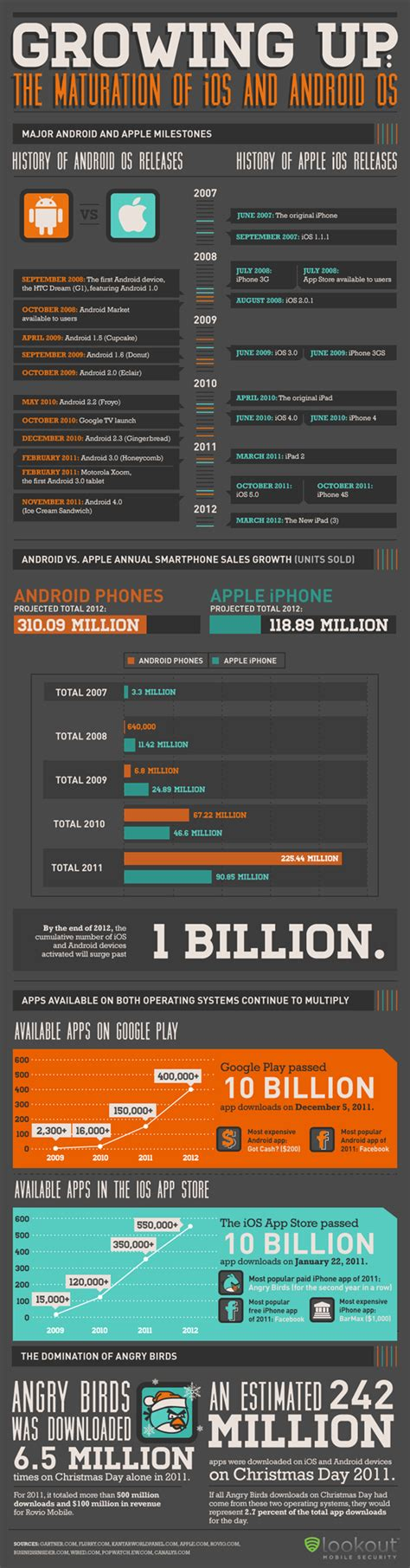 android timeline the rise of ios and android as smartphone superpowers infographic redmond pie