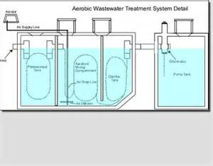 septic schematic get free image about wiring diagram