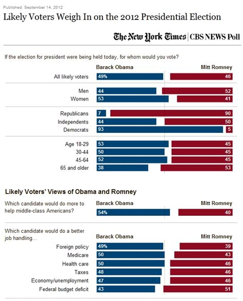2012 Election Surveys Analyses | 2012 election surveys analyses