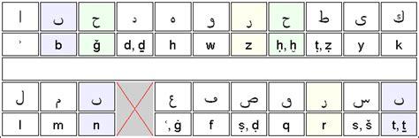 lettere arabe alfabeto storia dell alfabeto arabo
