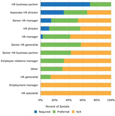 how to benefit from a surge in hr roles according to software advice study plum