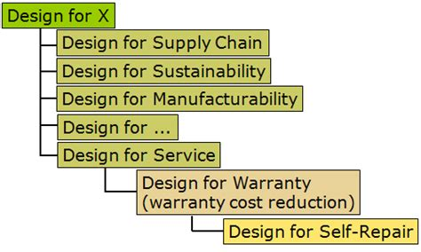 design for x manufacturing design for warranty 11 march 2010