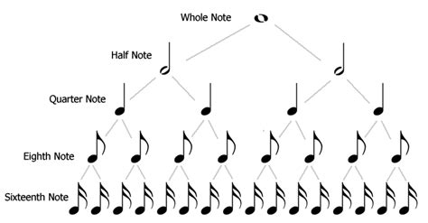 pattern of duration of notes and silences in music rhythm epianostudio