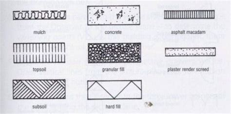 Architectural Drawing Conventions Site Former Materials Symbols Graphics General