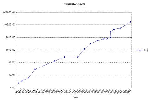 transistor count historical and economic development of computers part 2