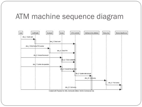 object diagram for atm machine object oriented system anaysis and design ppt