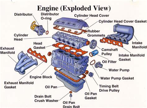 car engine components car free engine image for user automobile components and parts 101 things every vehicle owner should know twelfth round auto