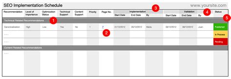 Seo Audit Report Schedule Templates Make Actionable Recommendations Reporting Schedule Template