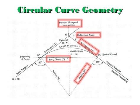 Curve Setter Definition | topic 4 curve lesson 2